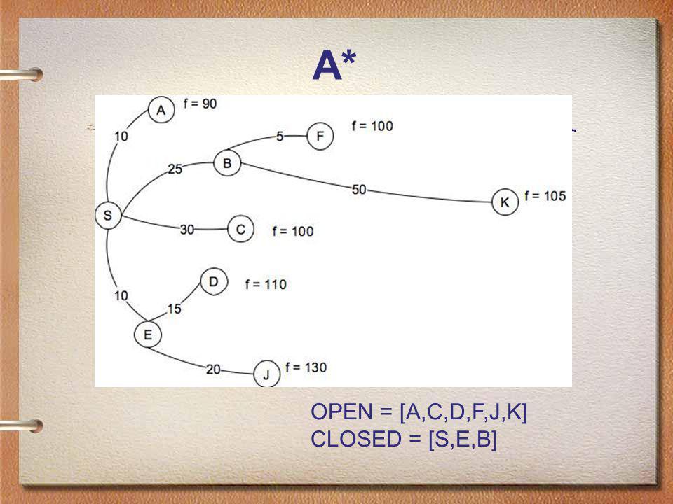 A* OPEN = [A,C,D,F,J,K] CLOSED = [S,E,B]